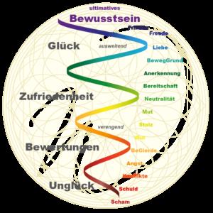 Grafik ultimatives-Bewusstsein_Bewusstseins-Spirale_WenckesWeg_finanzielle-Freiheit