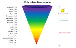 Zufriedenheits-Skala als Spirale abgebildet von der niedrigsten Schwingung Scham zur höchsten Schwingung Freude